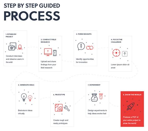 design thinking ux what is design thinking and design thinking process