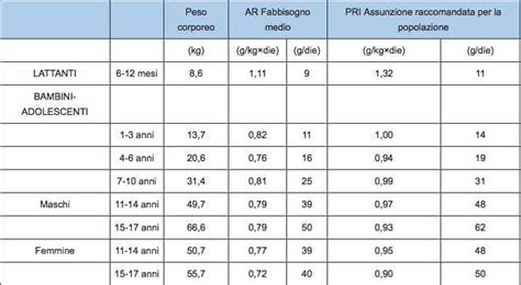 svezzamento tabella alimenti quante proteine durante lo svezzamento autosvezzamento it