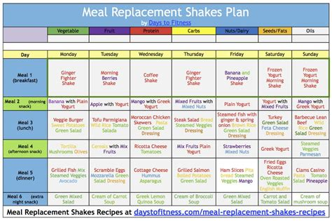 create a custom weight loss or weight watchers meal plan