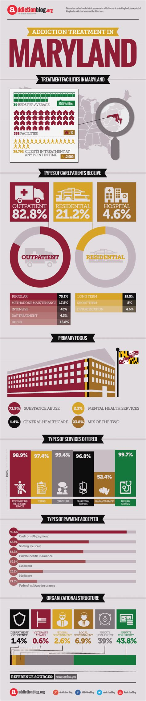 Detox And Rehabiliation In Maryland by Rehab Centers In Maryland Infographic