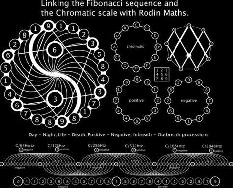 pattern language adalah sacred geometry esoteric online