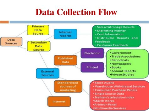 data collection primary secondary