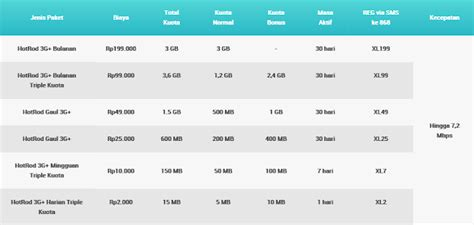 cara daftar kuota gratis di 3 cara daftar paket internet xl cara tutorial gratis