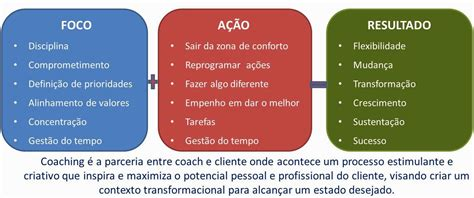 50 things to about coaching coaching todayã s o que 233 coach coaching e coachee est 250 dio da mente