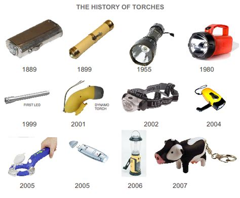 lights history history of torches 2