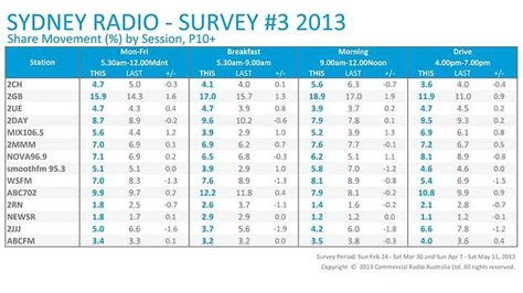 Radio Surveys For Money - nielsen radio ratings survey online survey jobs chennai get paid to do surveys ireland