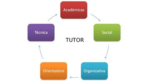 imagenes de tutores virtuales peri 211 dico virtual herramientas did 193 cticas en ambientes