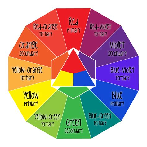 labeled color wheel with mrs nguyen