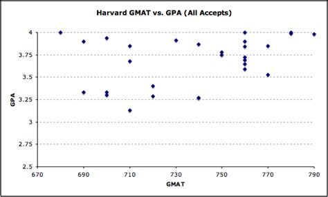 Cornell Mba Gmat Code by Harvard Archives Mba Data Guru