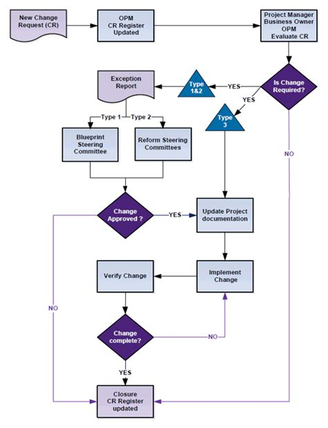 change flowchart program implementation guide for tga staff 8 change