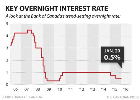 Bank Of Canada Holds Key Interest Rate Steady At 0 5