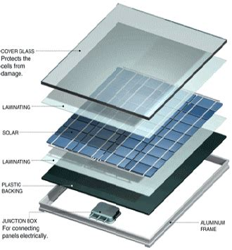 solar panels details the two enabling forces of innovation new technologies and new business models the innovative