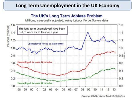 unemployment scarring as macro revision unemployment