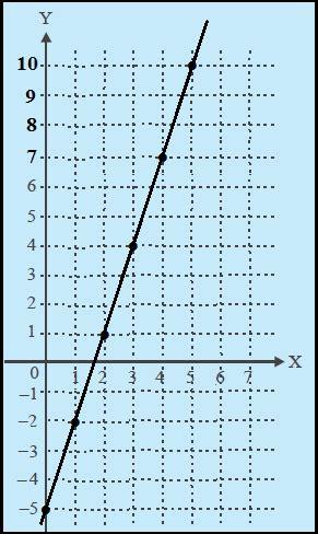 menggambar grafik fungsi  pemetaan matematika