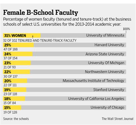 Ucla Mba Class Size by Gender Bias Alleged At Ucla S Business School Wsj