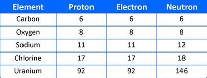 Periodic Table Of Elements With Protons Neutrons And Electrons Chemistry Sk016 C1 1 2 What Is An Atom Sub Atomic