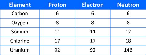 Protons In An Element by Periodic Table Of Elements With Protons Neutrons And