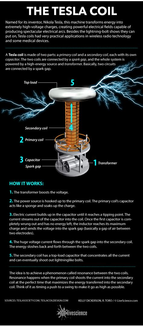 Tesla Coil Parts List How The Tesla Coil Works Infographic