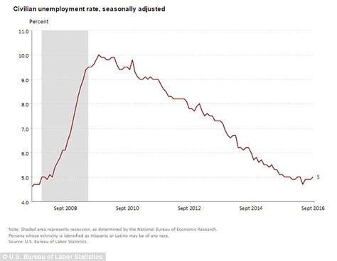 george w bush unemployment rate america adds 156k new jobs but it s not enough to keep