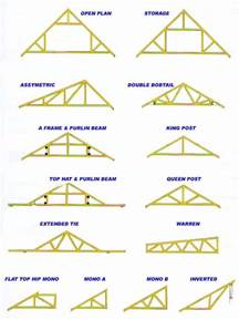 how to select roof trusses for your house biytoday com