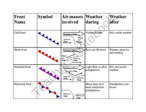what does a climate diagram summarize weather fronts worksheet worksheets for school