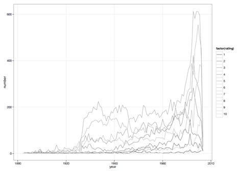 ggplot2 theme bw font size r ggplot2 of categorical data grayscale bw theme for