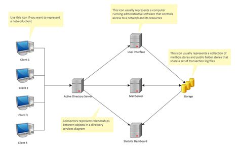 active directory template active directory diagrams solution conceptdraw