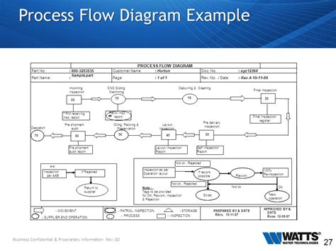 layout inspection report definition watts waters technologies ppt download