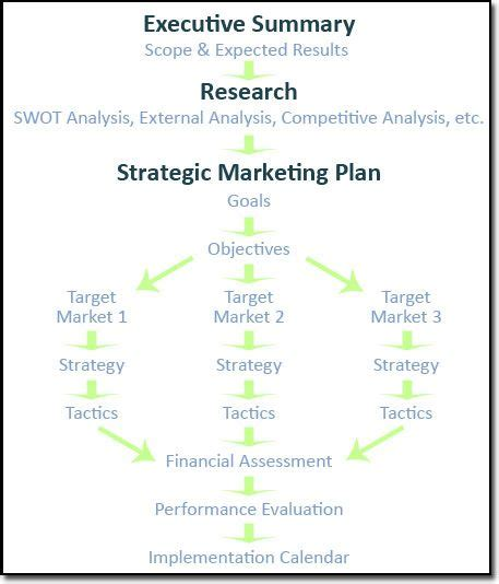 marketing section of a business plan sle 17 best ideas about strategic marketing plan on pinterest