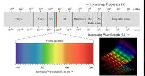 frequency of visible light visible light is electromagnetic radiation fact or myth