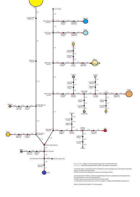 ksp delta v map delta v map of the solar system space