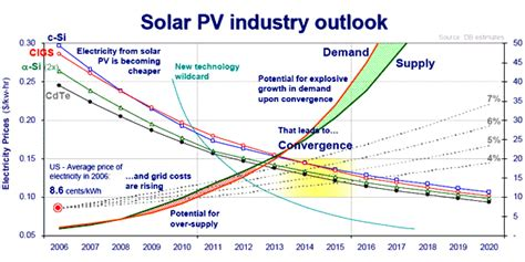 price of a solar cell 8 4 1 summary to 8 solar cells