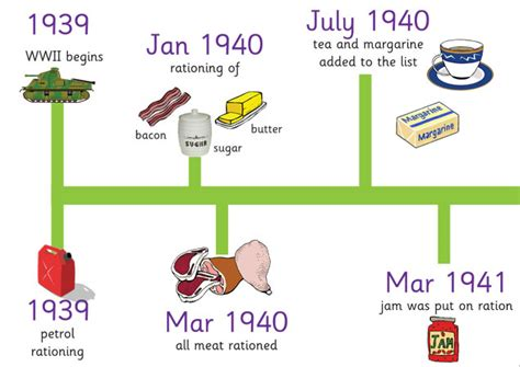 biography timeline ks2 teacher s pet wwii rationing timeline free classroom