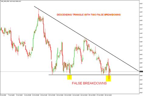triangle pattern breakout how to trade descending triangle chart pattern and false