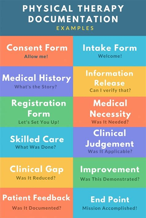 Physical Therapy Documentation Exles And Documentation Best Practices Occupational Therapy Documentation Templates