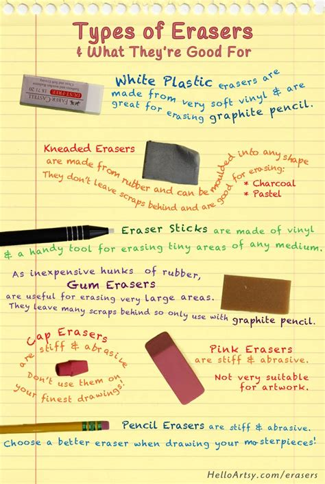 some interesting facts you can consider while buying erasers history fun facts best erasers for artists