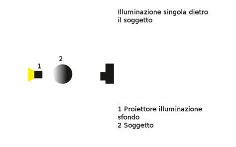 tecniche di illuminazione fotografica schemi di illuminazione fotografica corso di fotografia