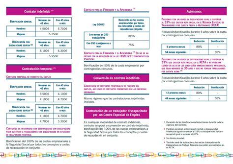 bonificaciones contratos 2016 sepe bonificaciones seguridad social 2016 bonificaciones