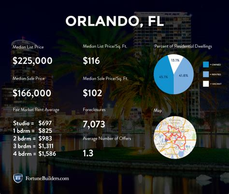 housing market statistics orlando real estate and market trends