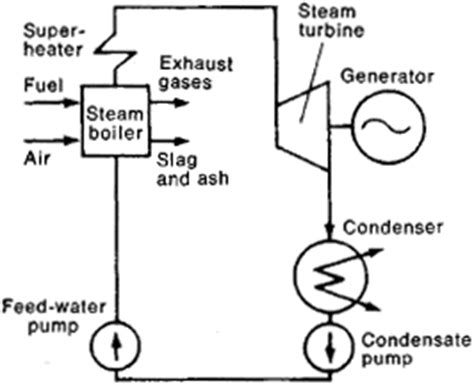 simple layout of steam power plant condensation electric power plant article about