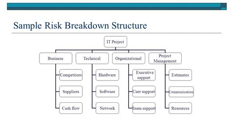 Network Diagram Risk Management Image Collections How To Guide And Refrence Risk Breakdown Structure Template Word
