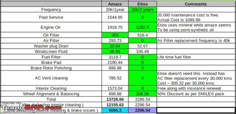 brio service cost honda amaze official review page 154 team bhp
