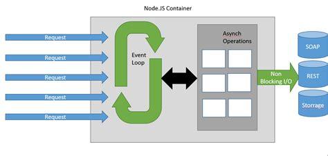 pattern analysis node js node js promise pattern을 활용하여 async의 callback hell 해결