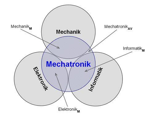 Woraus Besteht K Hlmittel Beim Auto by Mechatronik Wikipedia