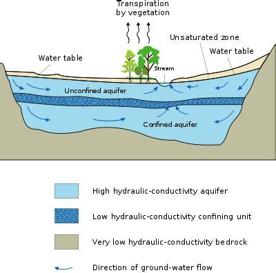 overview of aquifers and the ogallala aquifer