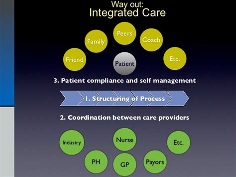 Two Way Care A towards truly two way communication in health care