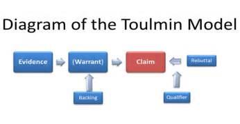 reasonracer toulmin s argumentation model