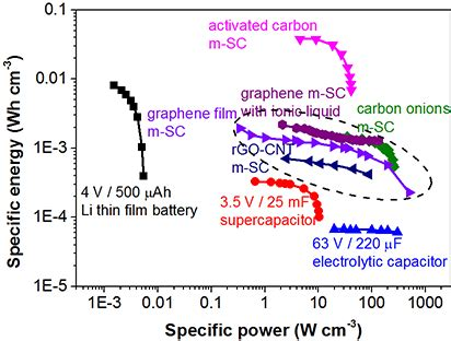 graphene capacitor energy density electrochemical materials design for micro supercapacitors intechopen
