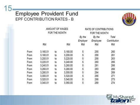 epf employers contribution rate increase to 13 1 презентация на тему quot malaysian payroll statutory overview