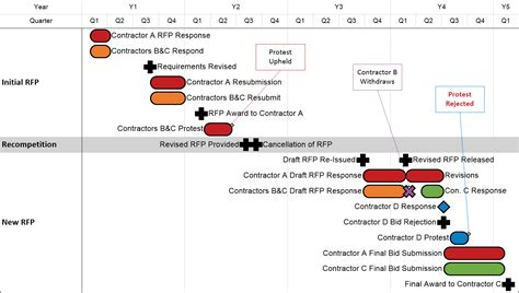 rfp timeline template rfp process and timeline